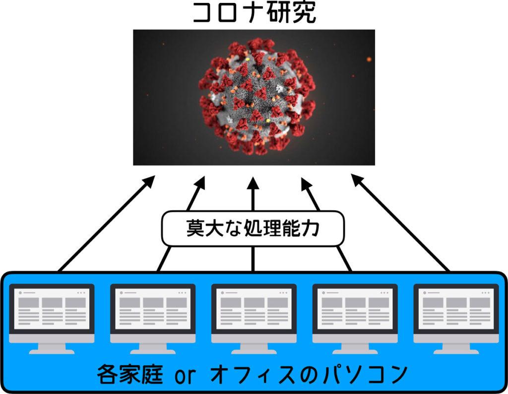 分散コンピューティング技術の仕組み
