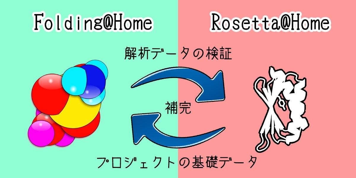 Folding@Home, Rosetta@Homeは互いに補完し合っている